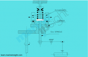Types of Governors for Engines Used On Ships – CORPS ALUMNI